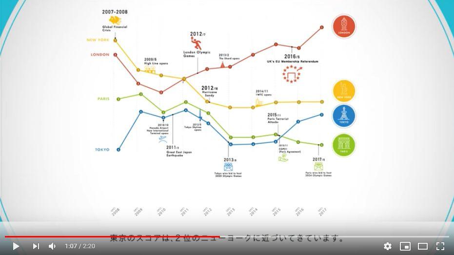 Global Power City Index